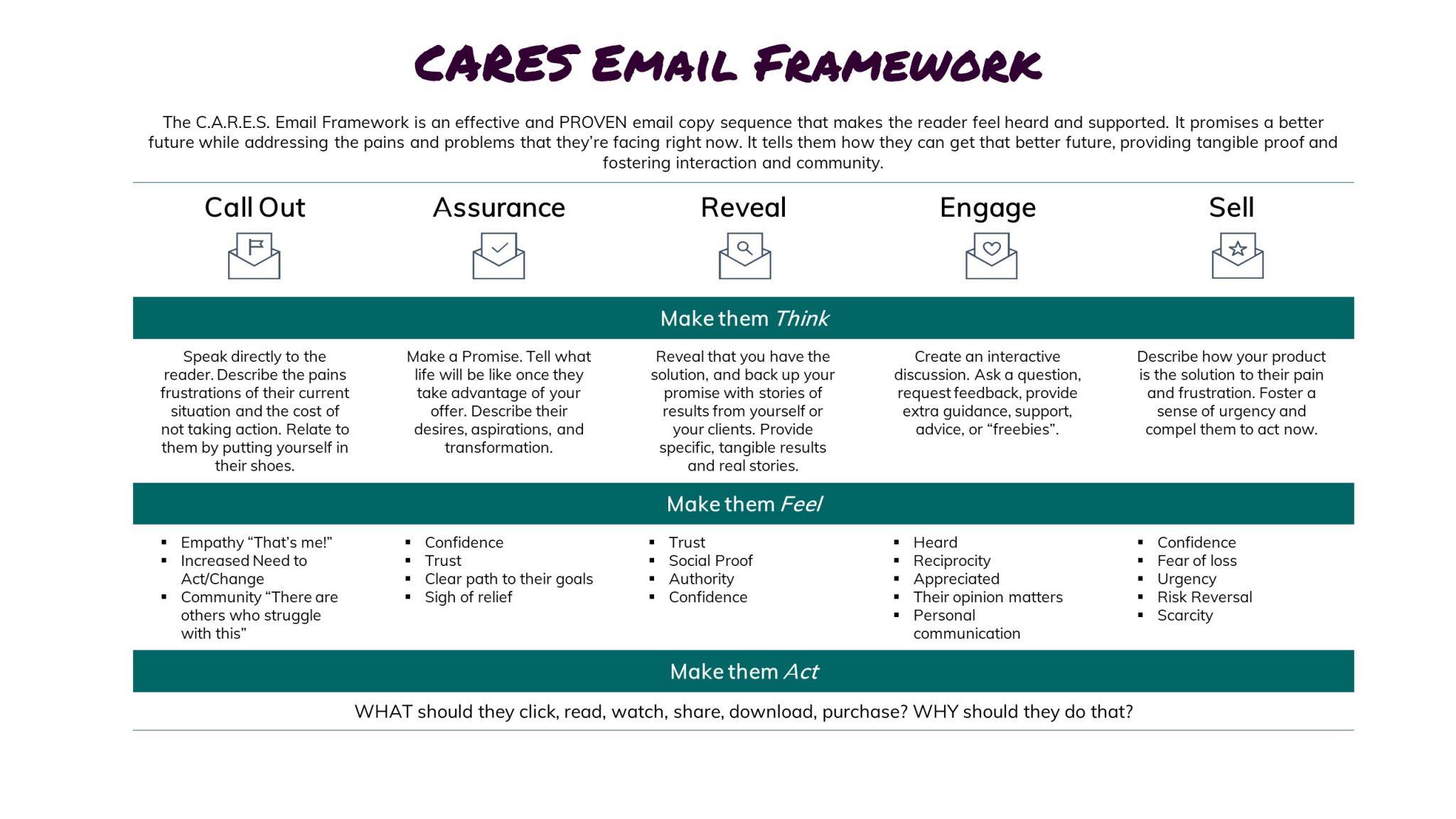C.A.R.E.S. Email Framework