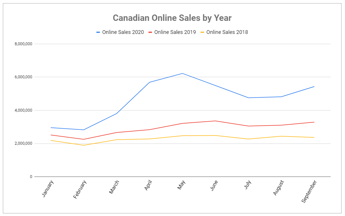 Canadian Online Sales by Year