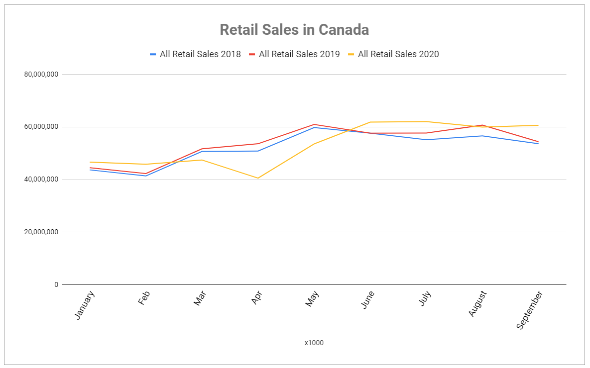 (source: Table 20-10-0072-01 Retail e-commerce sales, unadjusted (x 1,000))